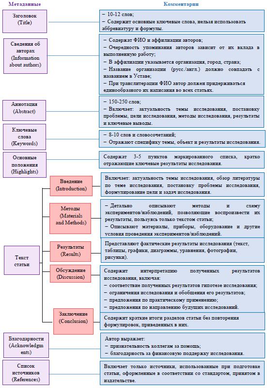 struktura-stati-dlya-nauchnogo-zhurnala